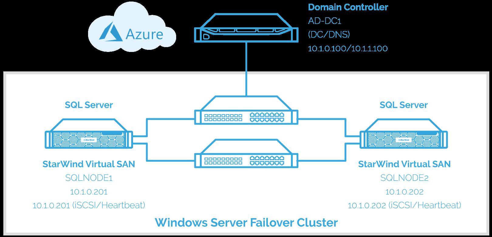 implement the SQL Server failover clustered instance