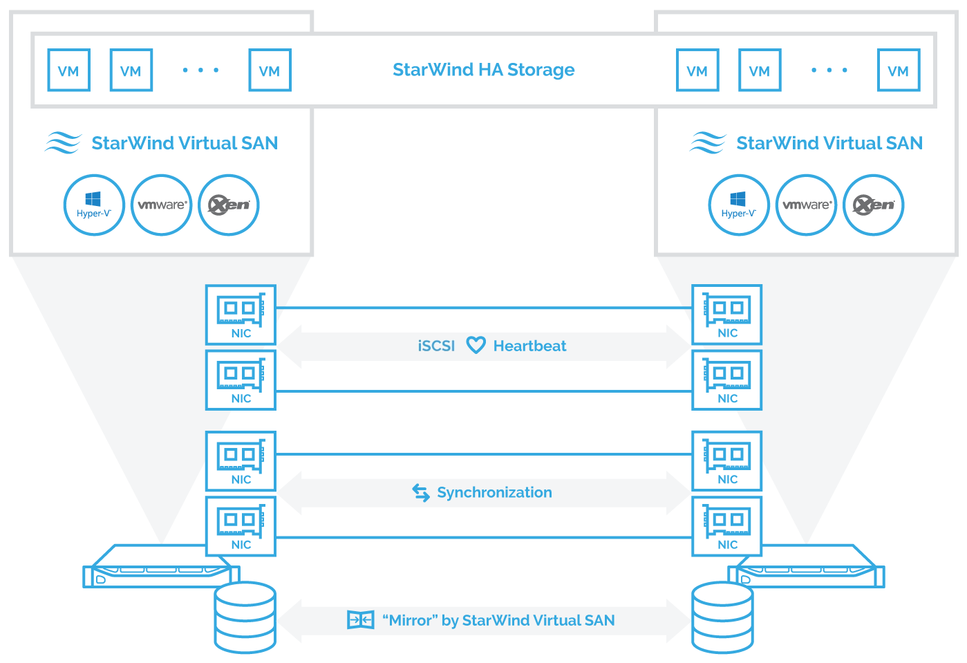 Fig. 1: Hyperconverged setup. 2-node cluster with StarWind Virtual SAN. Direct redundant physical connections are used for Synchronization and iSCSI/Heartbeat channels.
