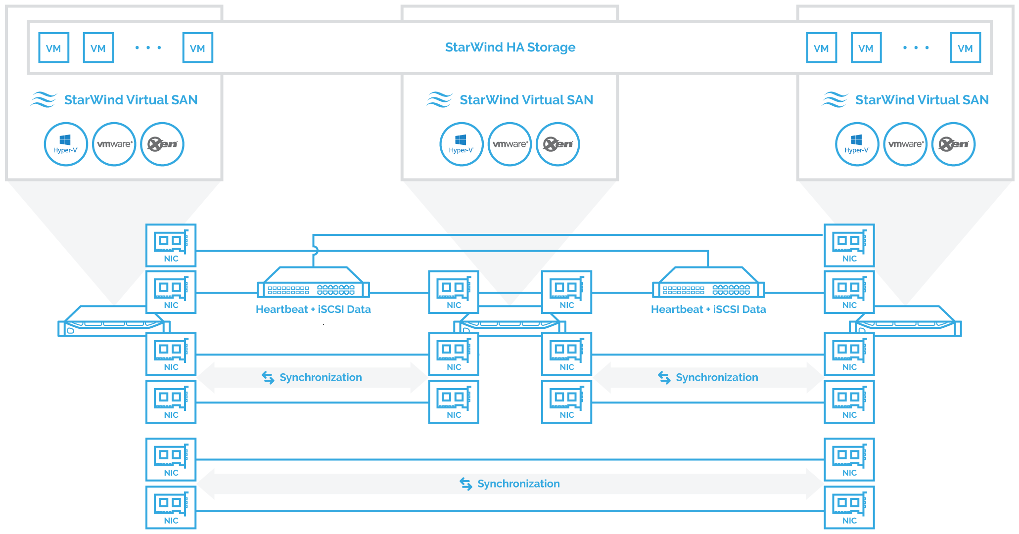 Hyperconverged setup. 3-node cluster with StarWind Virtual SAN. Direct redundant connections are used for Synchronization channel while iSCSI/Heartbeat channels are connected via redundant switches.
