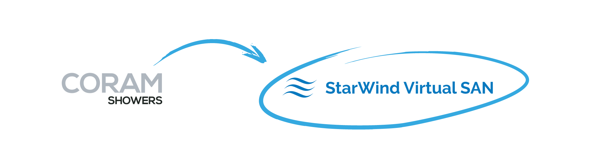 StarWind Virtual SAN ensures business continuity for Coram Showers
