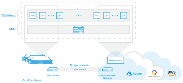starwind-virtual-san-hybrid-cloud-for-azure-1