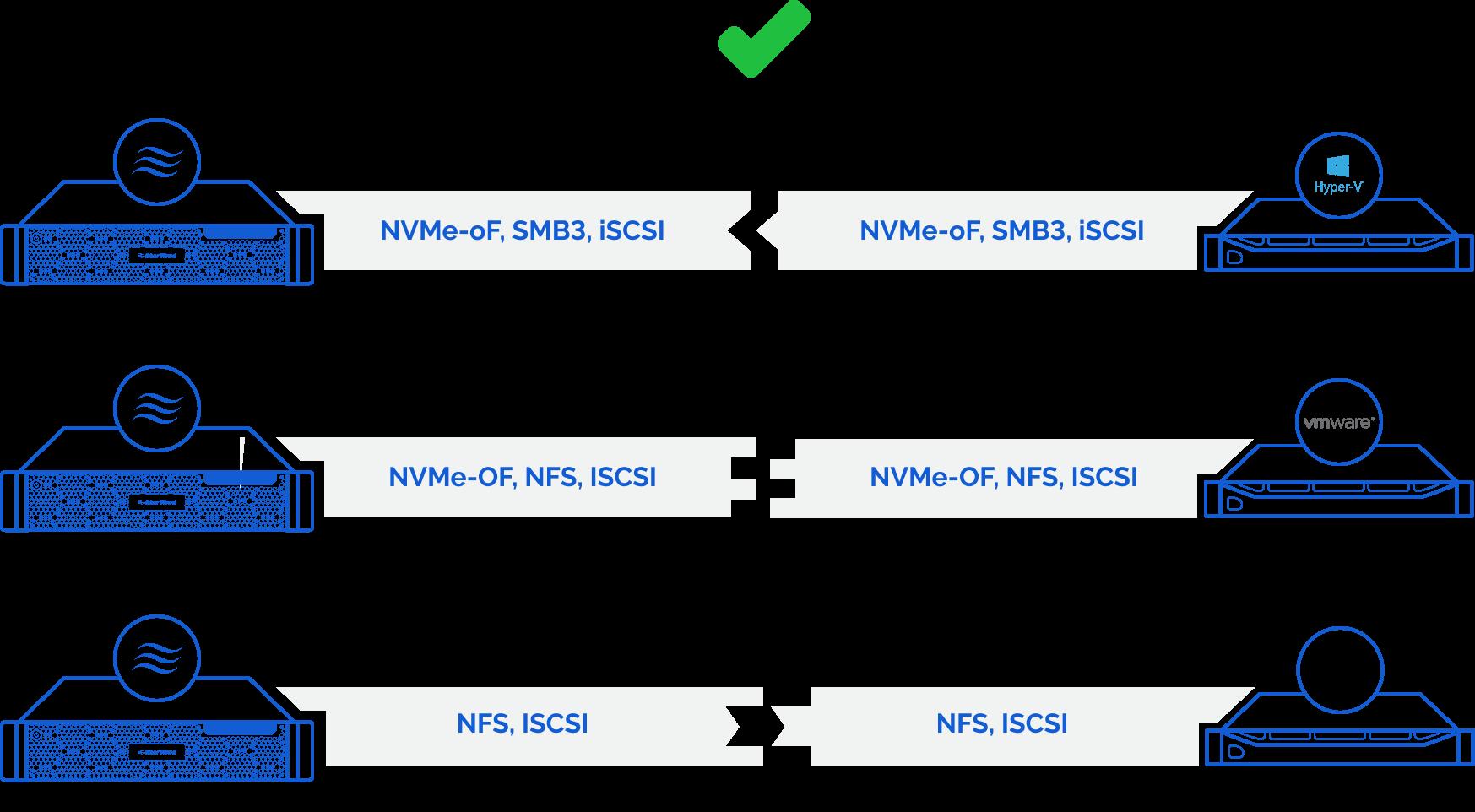 StarWind Virtual SAN supports all industry-standard protocols