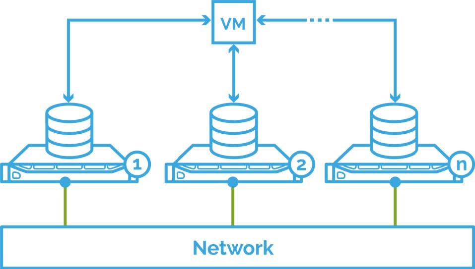 VM data distributed across N nodes (Read & Write path)
