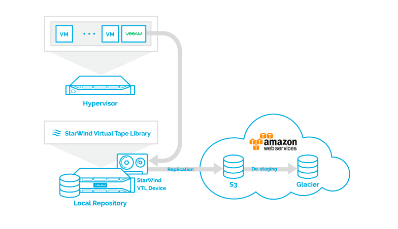StarWind Cloud VTL for AWS and Veeam