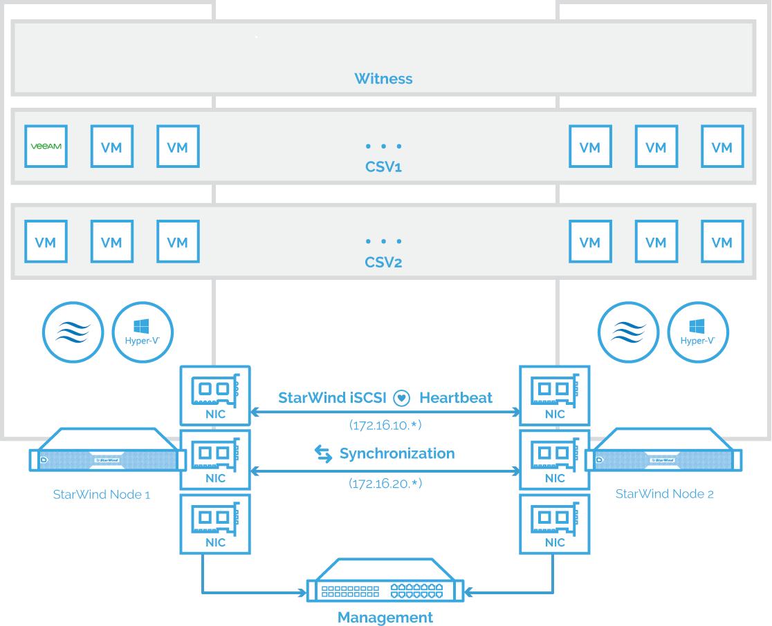 2-node StarWind HyperConverged Appliance with Hyper-V scheme