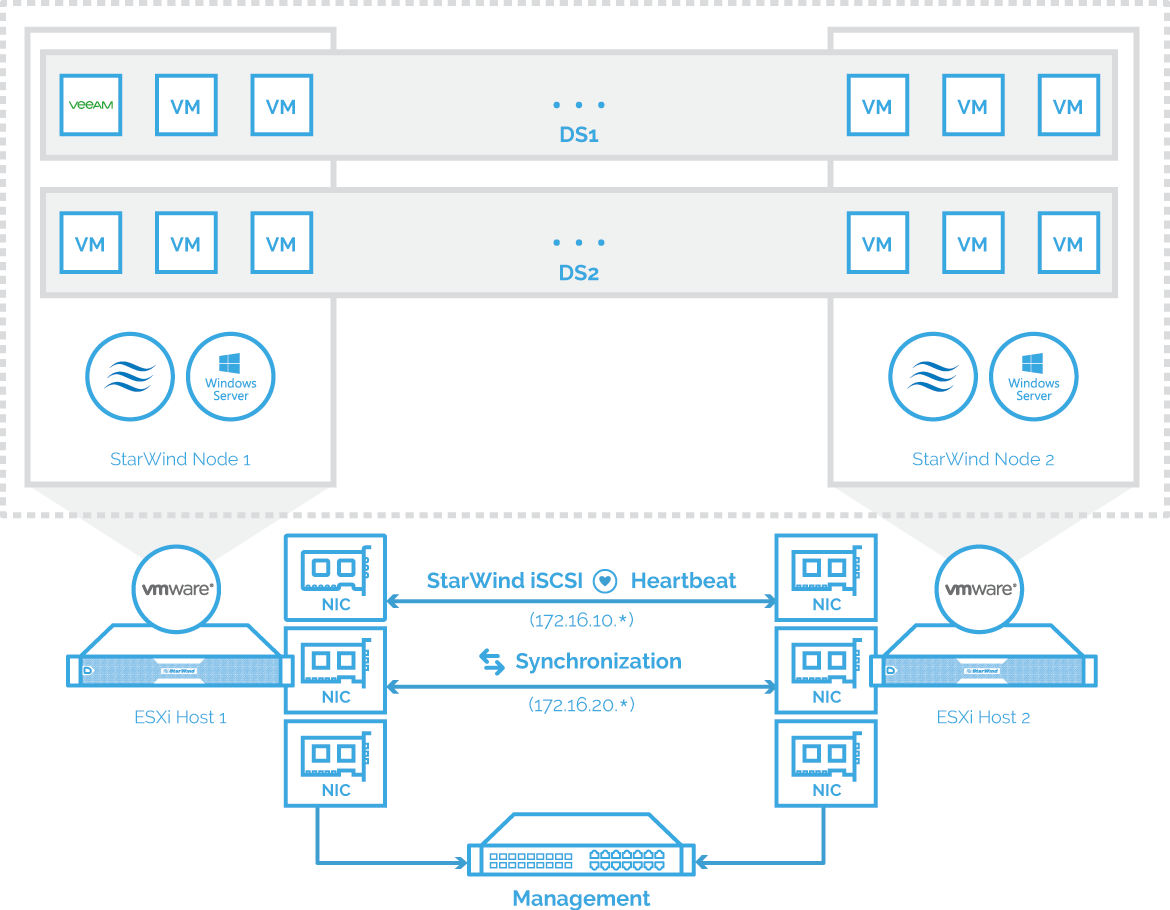 2-node StarWind HyperConverged Appliance with VMware ESXi scheme