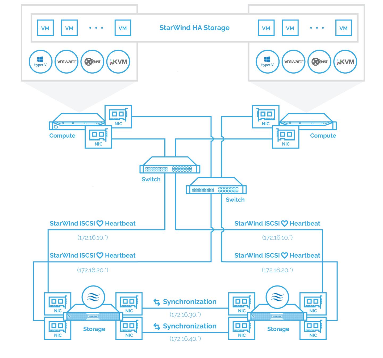 2-node StarWind Storage Appliance scheme