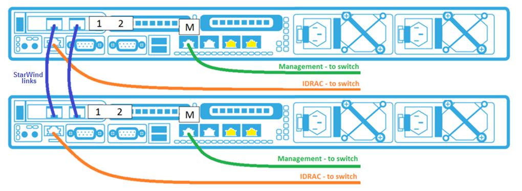 Storage Appliance configuration