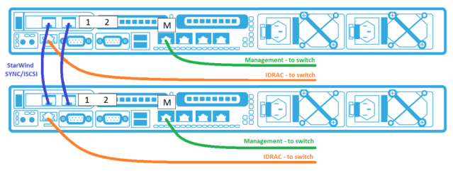 StarWind HyperConverged Appliance: Quick Start Guide