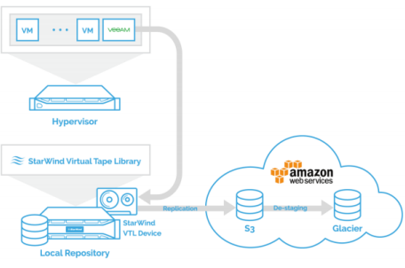 StarWind Cloud VTL for AWS and Veeam Overview