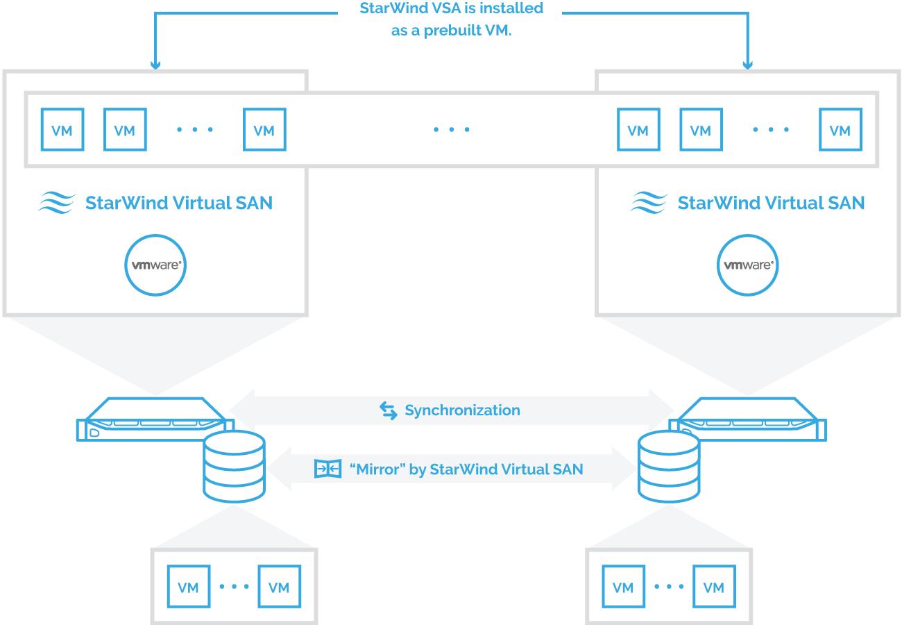StarWind Virtual Storage Appliance