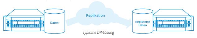 Asynchrone Replikation
