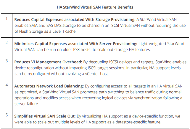 Exchange Failover in a StarWind Virtual SAN using a vSphere VI with Virtualized iSCSI Devices on DAS