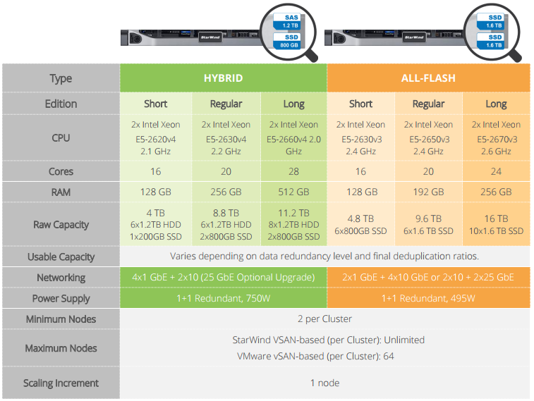 StarWind HyperConverged Appliance with VMware Virtual SAN: Data Sheet
