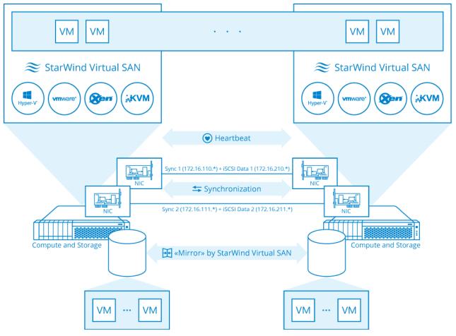StarWind Virtual SAN Best Practices
