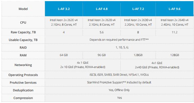 StarWind HyperConverged Appliance with StarWind Virtual SAN: Data Sheet