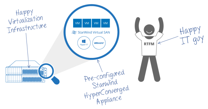 StarWind HyperConverged Appliance Whitepaper