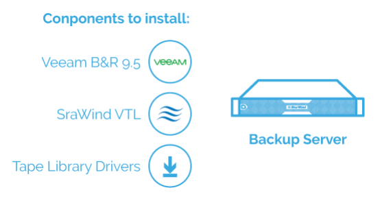 StarWind Virtual SAN: Virtual Tape Library used with Veeam Backup & Replication