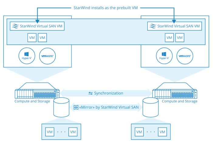 Virtual Storage Appliance