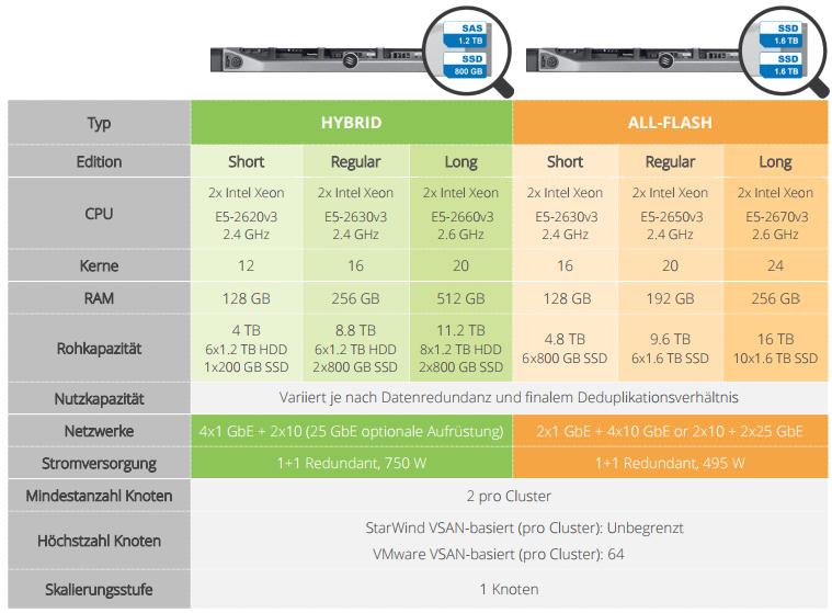 StarWind HyperConverged Appliance mit VMWare vSAN. Datenblatt.