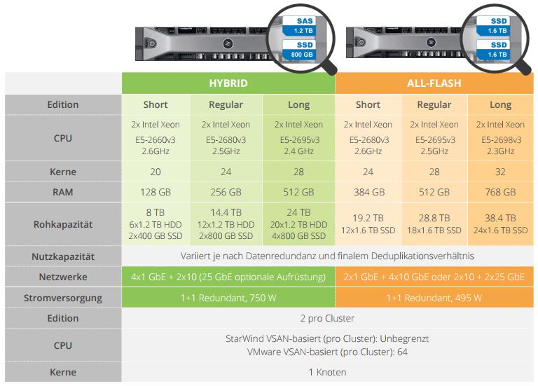 StarWind HyperConverged Appliance mit StarWind Virtual SAN. Datenblatt.