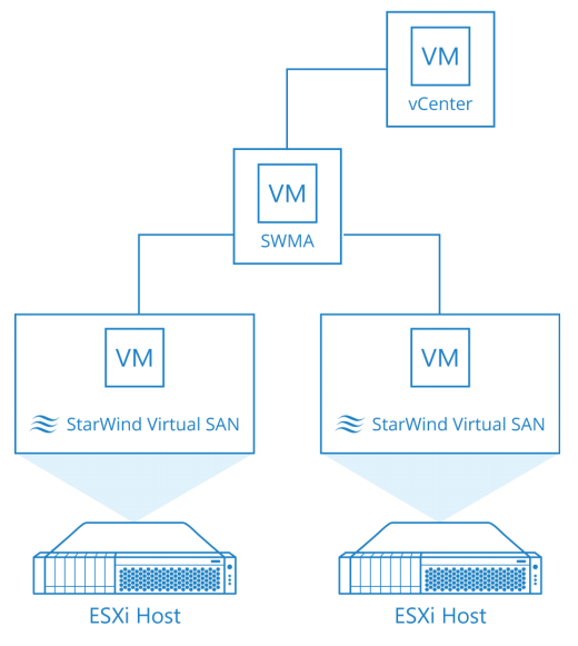 StarWind Management Console vSphere Plug in Installation Guide