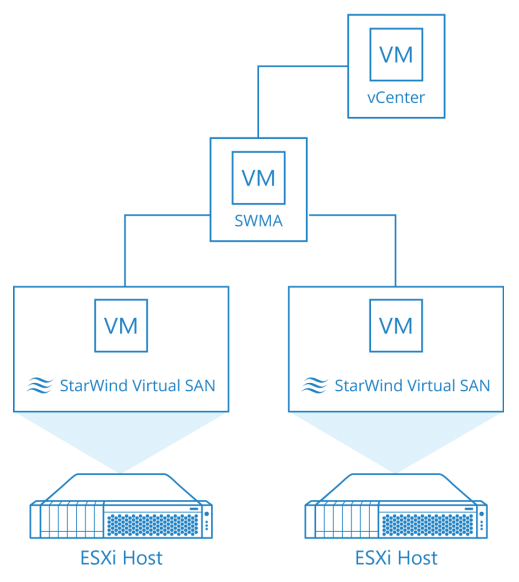 StarWind Management Console: vSphere Web Plug-in