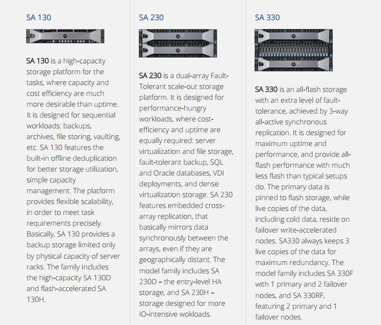 StarWind Storage Appliance Overview