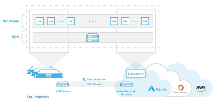 StarWind Virtual SAN® Hybrid Cloud [for Azure]