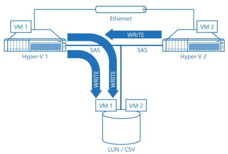 StarWind Virtual SAN Scale Out Architecture