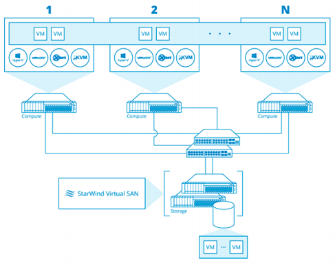 StarWind Virtual SAN<sup>®</sup> Free Overview