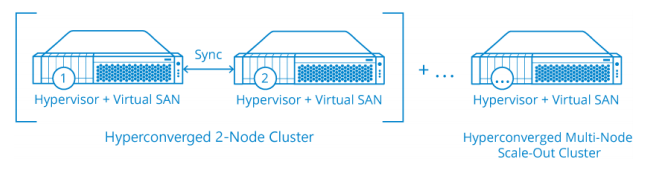 StarWind Virtual SAN<sup>®</sup> Overview