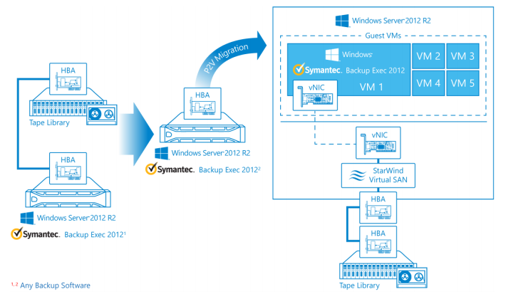StarWind Tape Redirector Overview