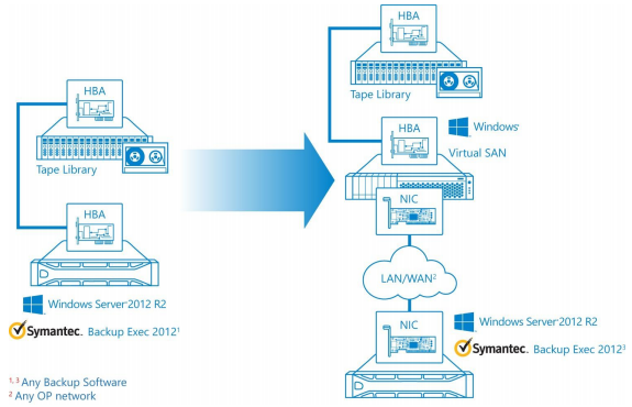 StarWind Tape Redirector Whitepaper