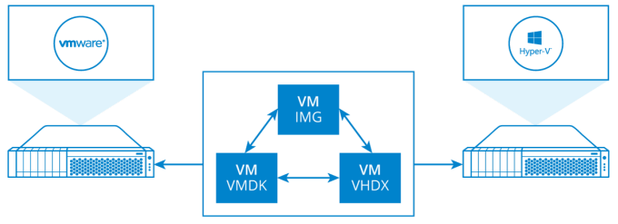 Fault-Tolerant Storage with Just 2 Nodes Hyperconverged in