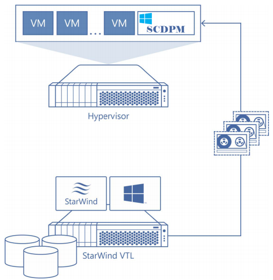 Virtual Tape Library used with Microsoft System Center Data Protection Manager 2016