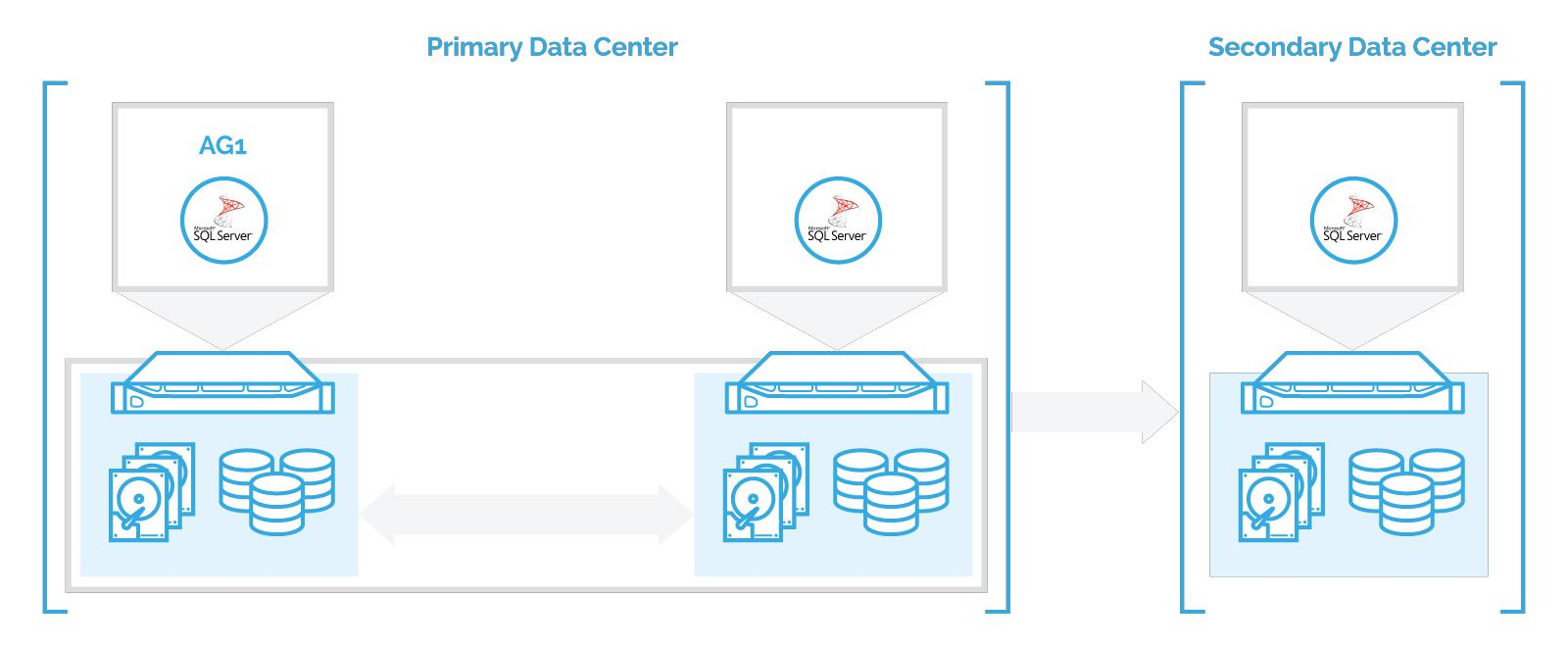 Avoiding the Cost of Confusion: SQL Server Failover Cluster