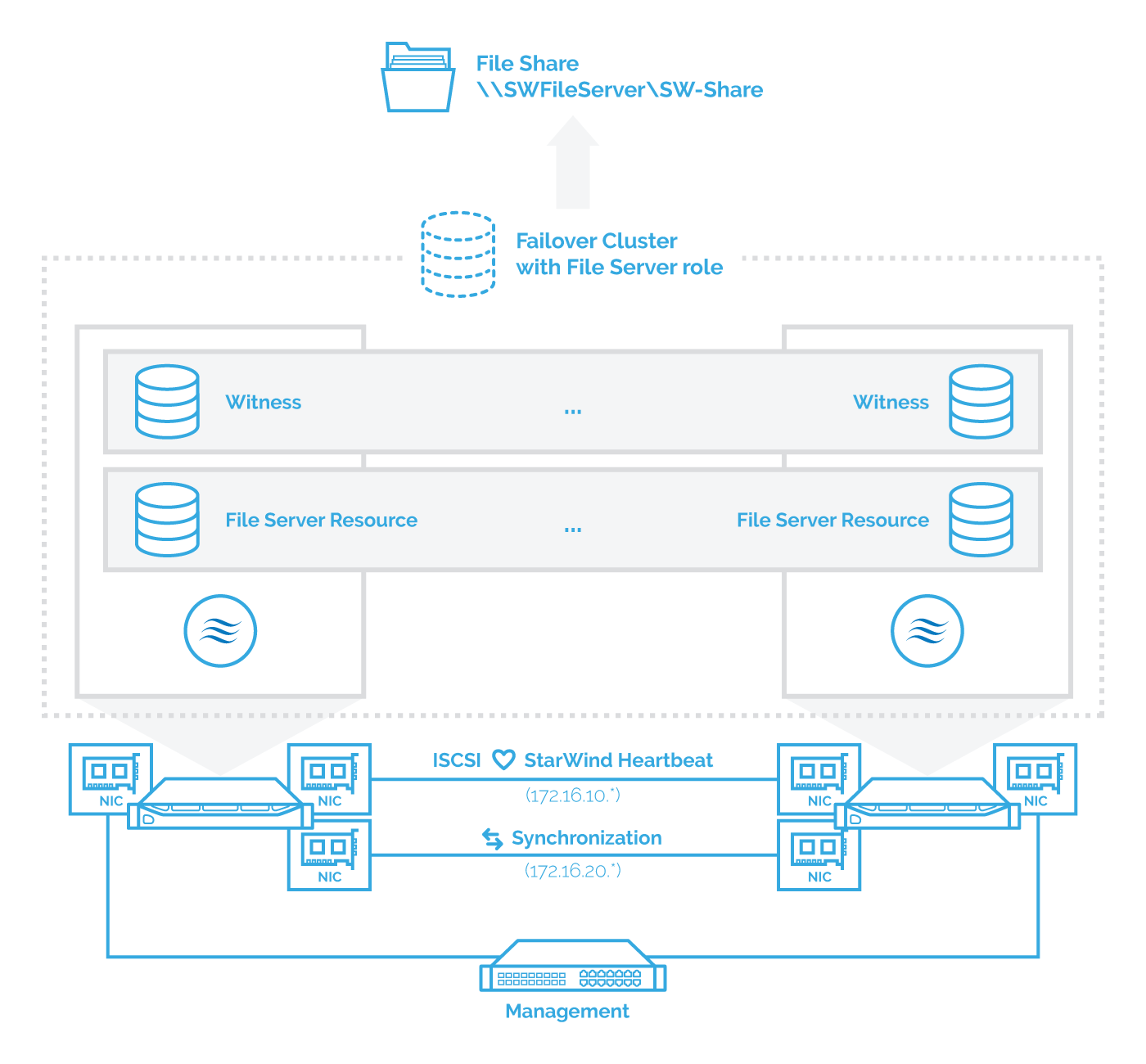 starwind-iscsi-san-nas-configuring-ha-shared-storage-on-scale-out-file-servers-1