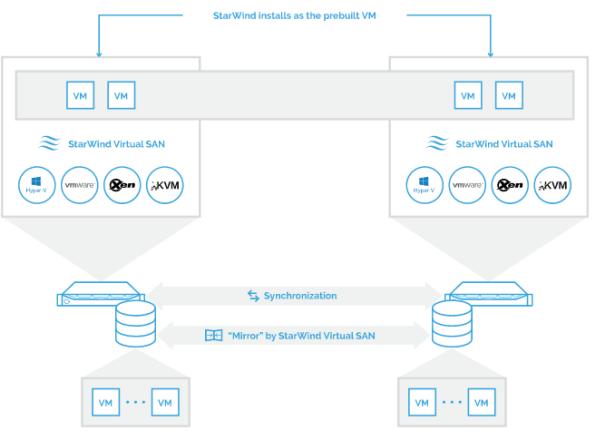 StarWind Virtual Storage Appliance Overview
