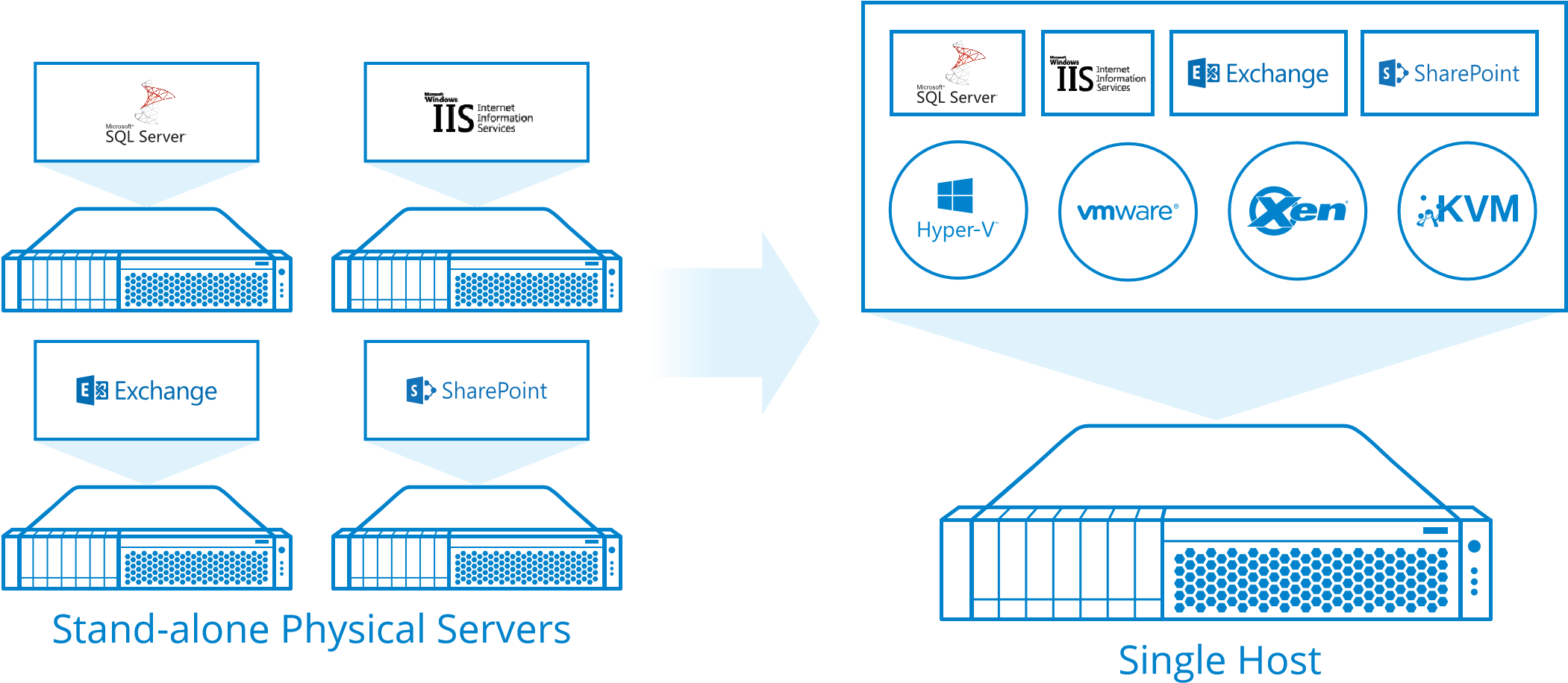 Fault Tolerance and High Availability