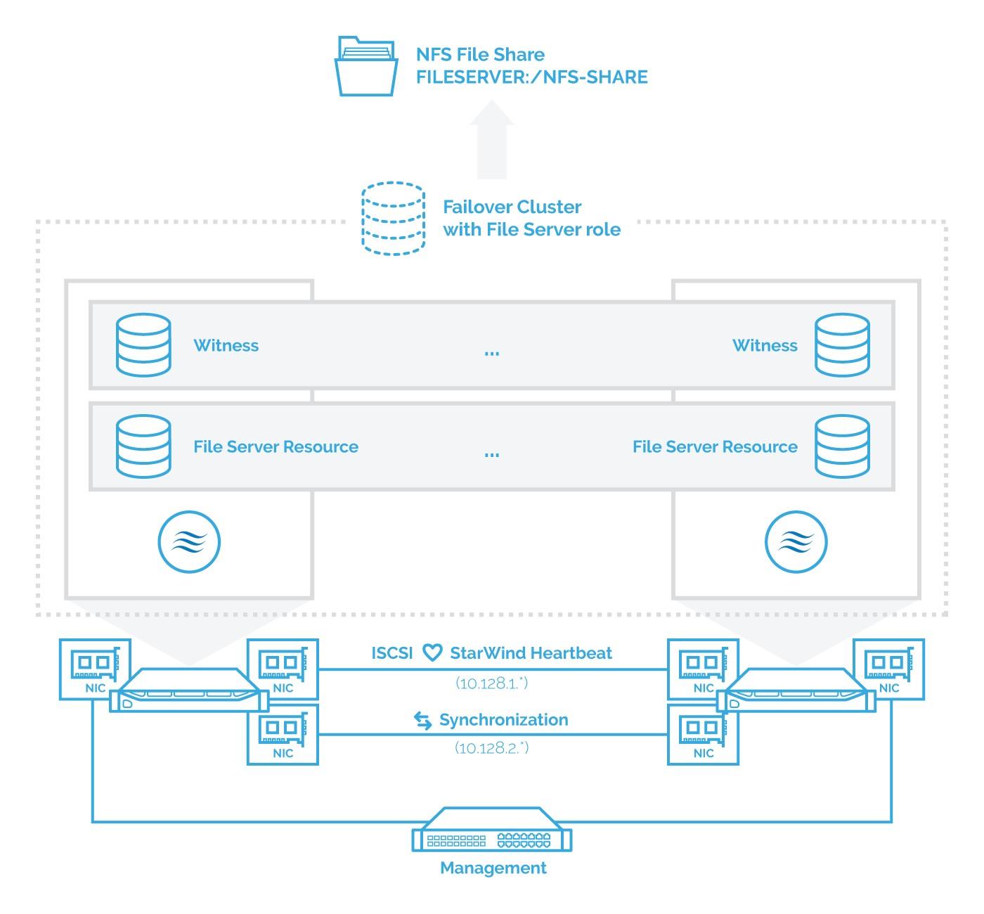 Configuring HA NFS File Server in Windows Server 2016