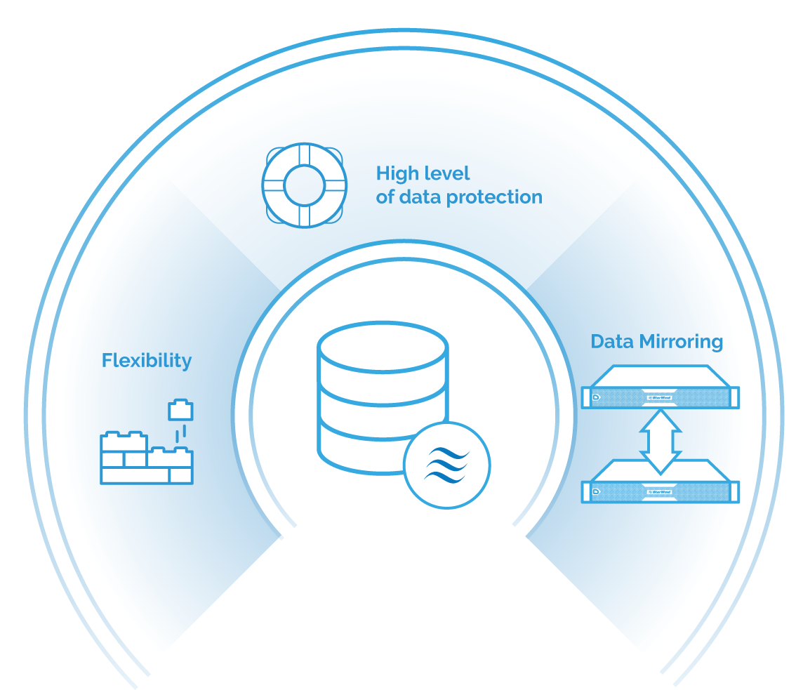 StarWind Data Protection