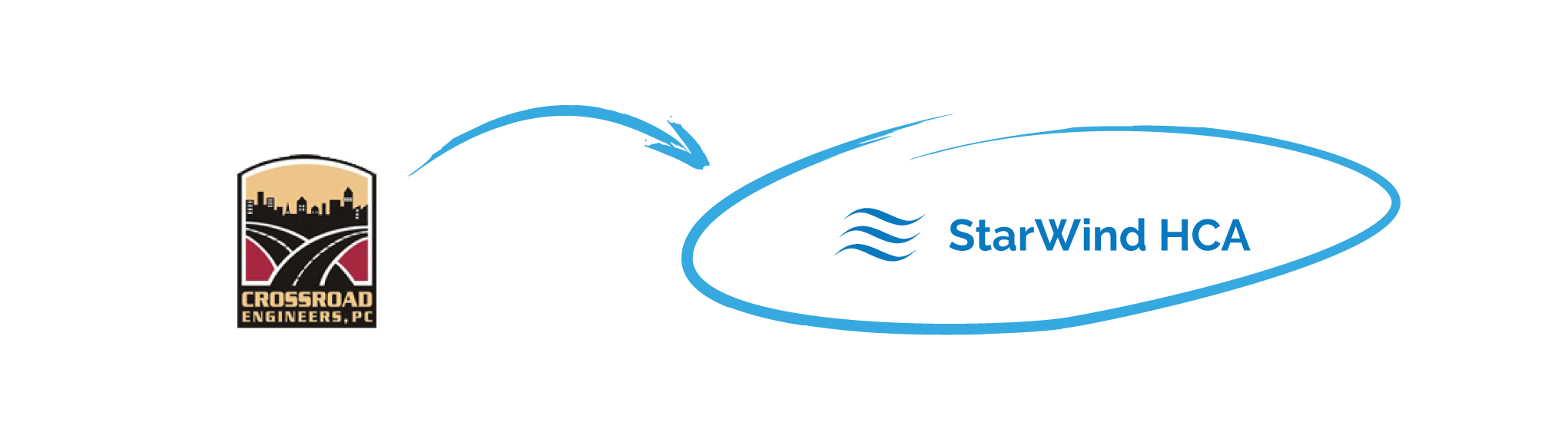 CrossRoad Engineers achieved data high availability with StarWind HyperConverged Appliance