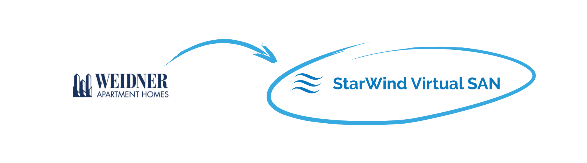 StarWind Virtual SAN helped Weidner Apartment Homes virtualize their IT environment and simplify its management without breaking the bank
