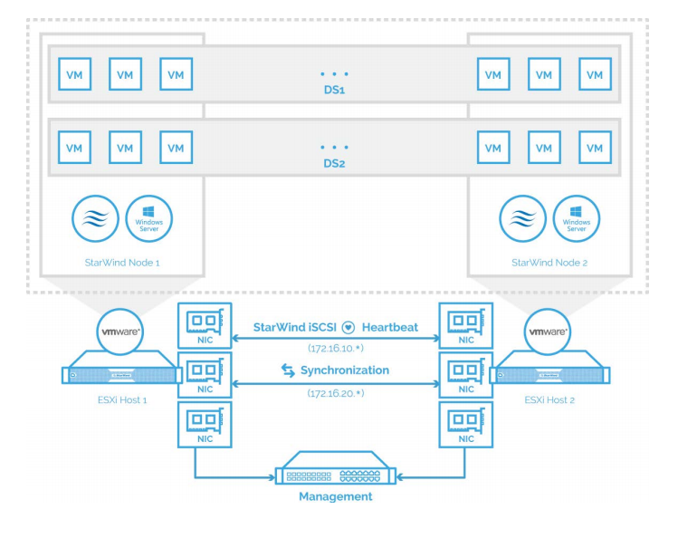 the network and storage configuration of the solution described in this guide.