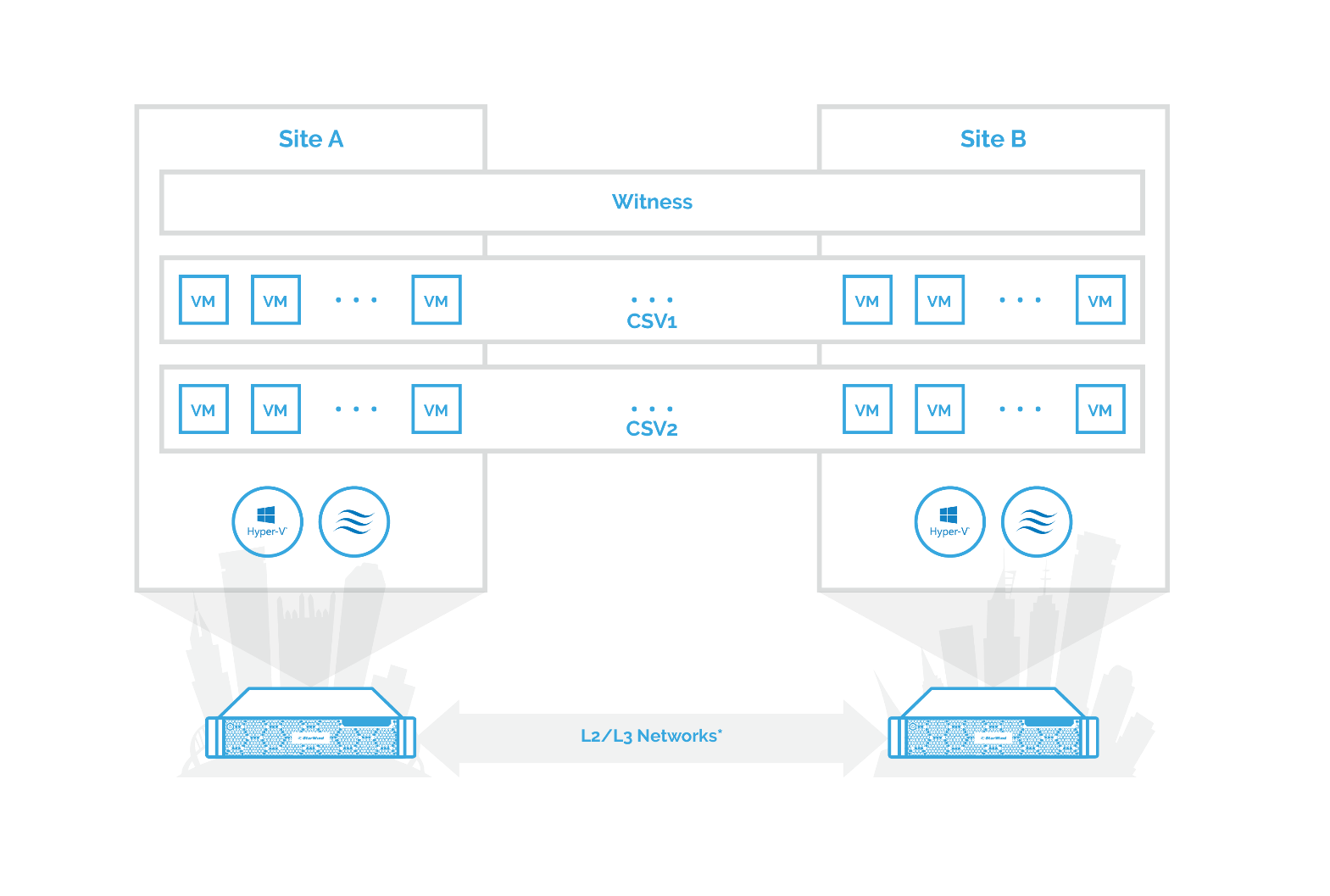 The diagram below illustrates the connection scheme of the StarWind stretched cluster configuration described in this guide