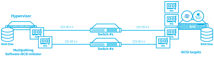 Diagram 4: RAM Disk connected via two paths.