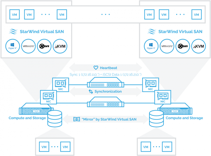 StarWind Virtual SAN<sup>®</sup> StarWind Benchmarking Best Practices