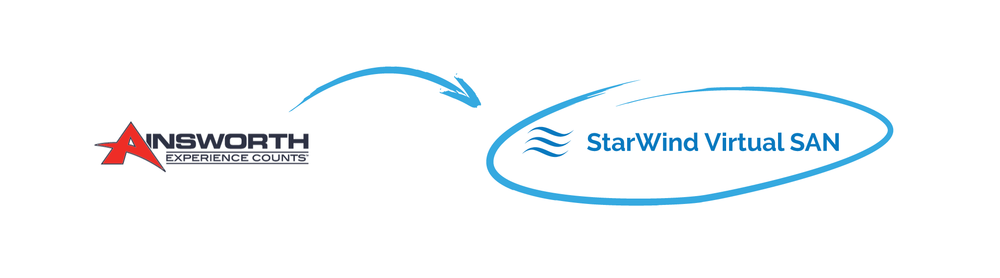 StarWind Virtual SAN delivered Ainsworth Game Technology true HA in a cost efficient way
