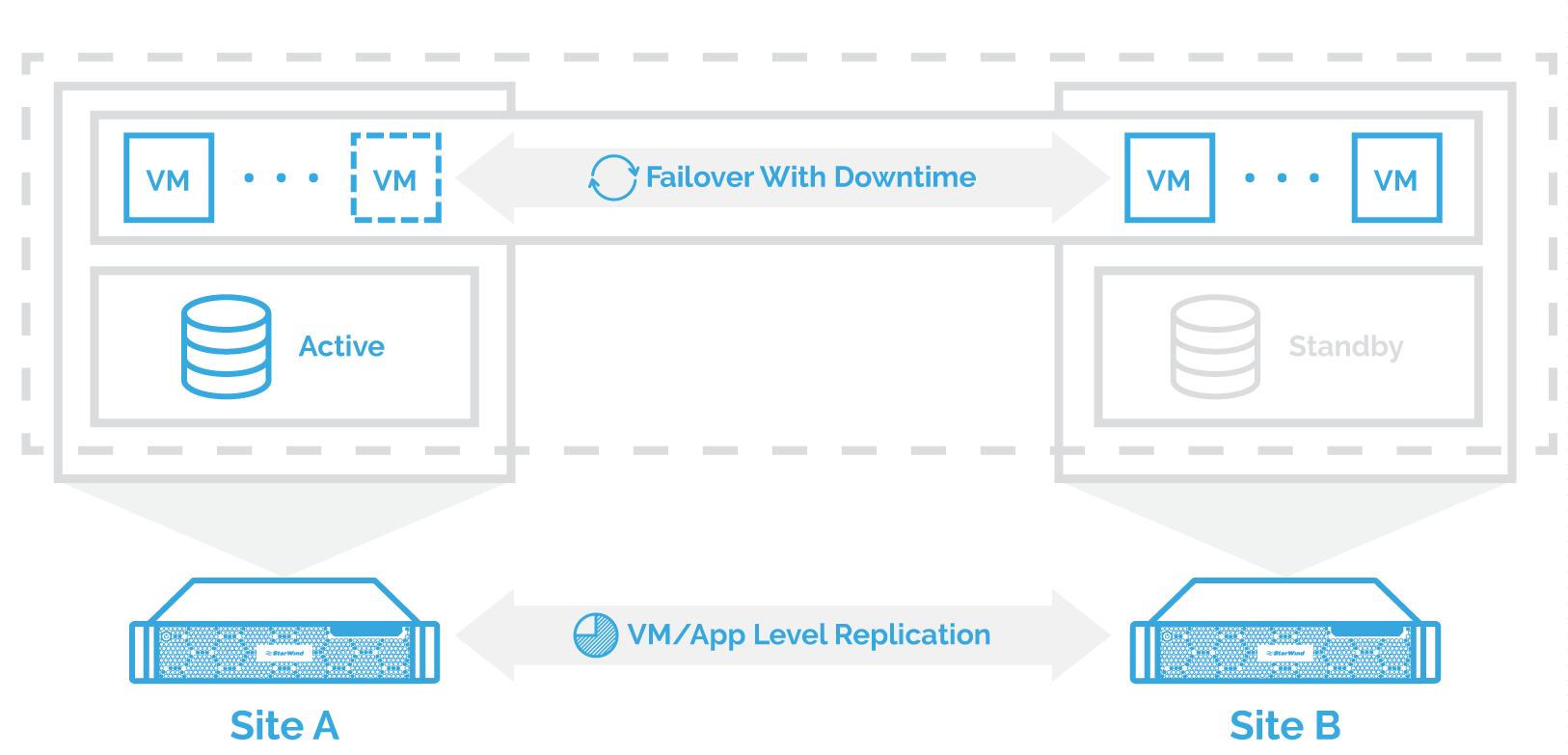 Failover with Downtime